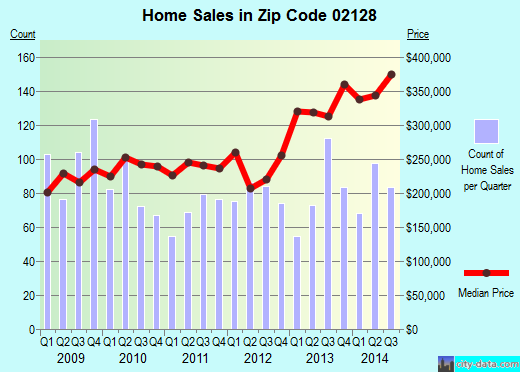 Zip code 02128 (Boston, MA) real estate house value trends