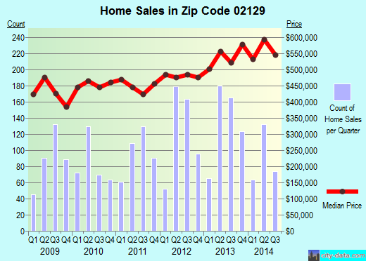 Zip code 02129 (Boston, MA) real estate house value trends