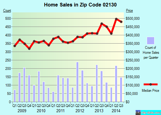 Zip code 02130 (Boston, MA) real estate house value trends