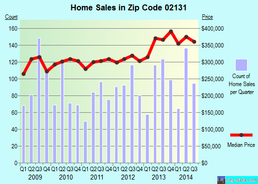 Zip code 02131 (Boston, MA) real estate house value trends