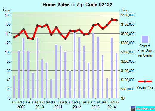 Zip code 02132 (Boston, MA) real estate house value trends
