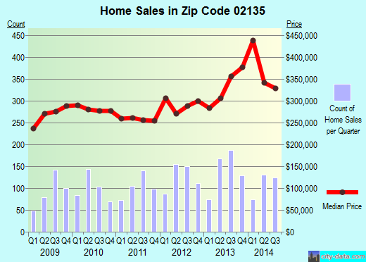 Zip code 02135 (Boston, MA) real estate house value trends