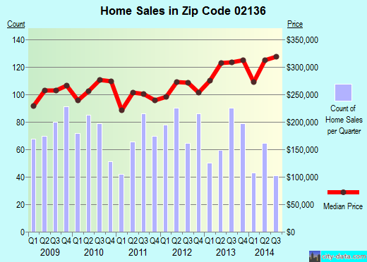 Zip code 02136 (Boston, MA) real estate house value trends