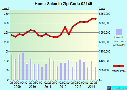 Zip code 02149 (EVERETT, Massachusetts) real estate house value trends
