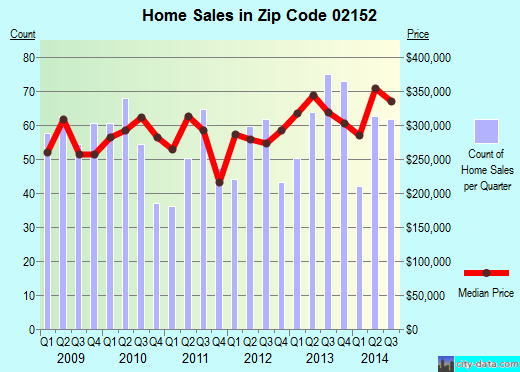 Zip code 02152 (Boston, Massachusetts) real estate house value trends