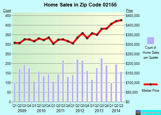 Zip code 02155 (Medford, Massachusetts) real estate house value trends