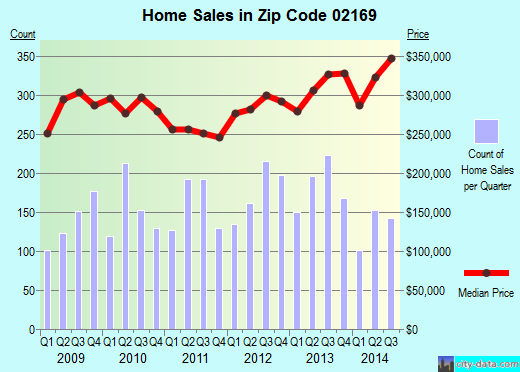 Zip code 02169 (Quincy, Massachusetts) real estate house value trends