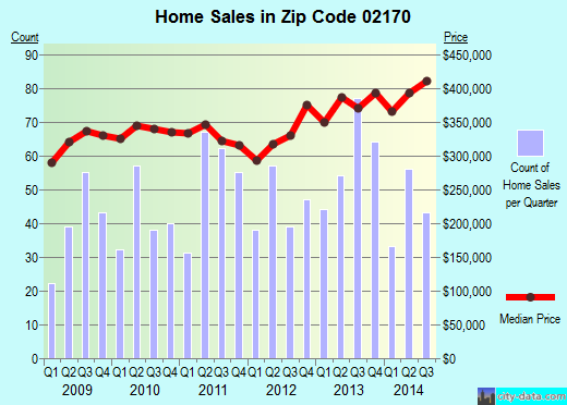 Zip code 02170 (QUINCY, Massachusetts) real estate house value trends