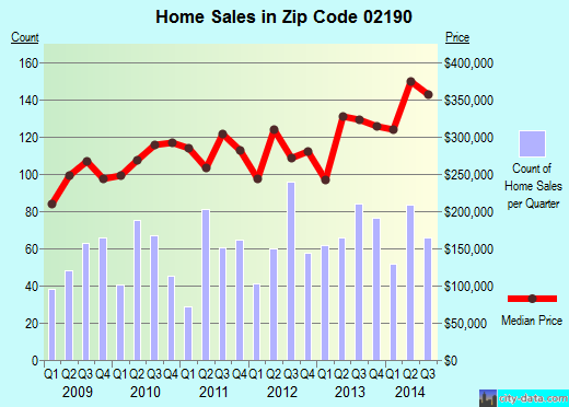 Zip code 02190 (Weymouth Town, Massachusetts) real estate house value trends