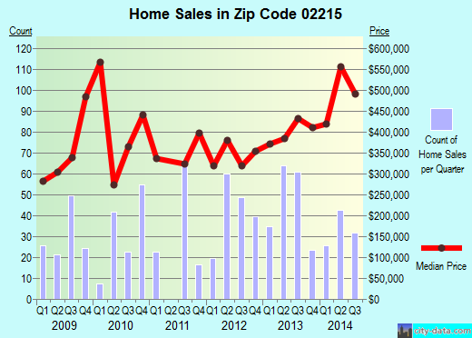 Zip code 02215 (Boston, Massachusetts) real estate house value trends