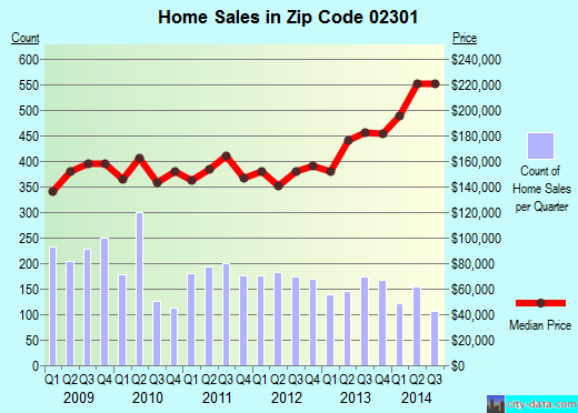 Zip code 02301 (Brockton, Massachusetts) real estate house value trends