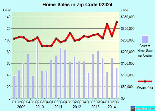 Zip code 02324 (BRIDGEWATER, Massachusetts) real estate house value trends