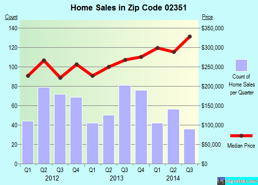 Zip code 02351 (Abington, Massachusetts) real estate house value trends