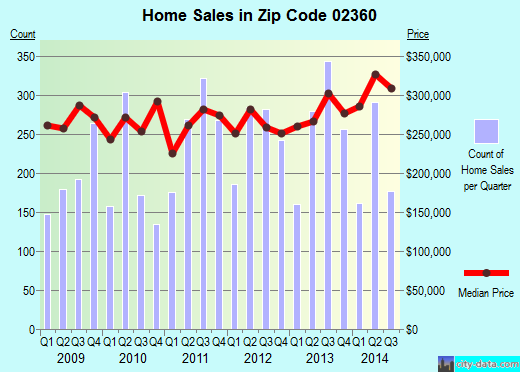 Zip code 02360 (Marshfield, MA) real estate house value trends