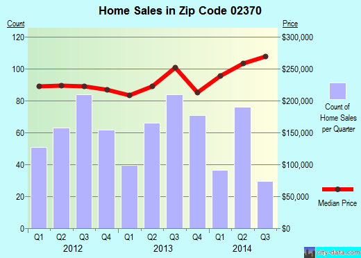 Zip code 02370 (Southfield, Massachusetts) real estate house value trends