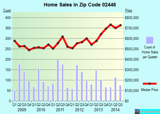 Zip code 02446 (BROOKLINE, Massachusetts) real estate house value trends