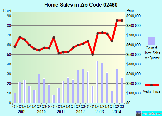 Zip code 02460 (NEWTON, Massachusetts) real estate house value trends