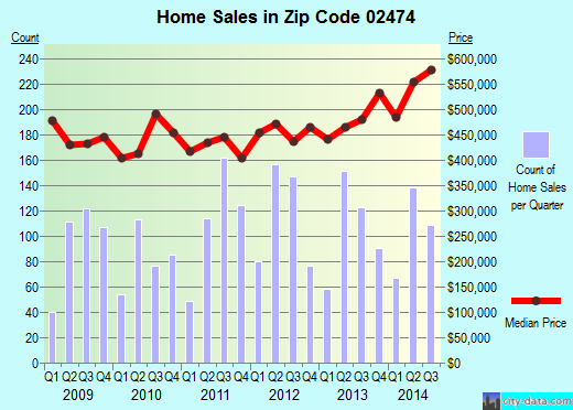 Zip code 02474 (Arlington, Massachusetts) real estate house value trends