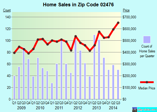 Zip code 02476 (Arlington, Massachusetts) real estate house value trends