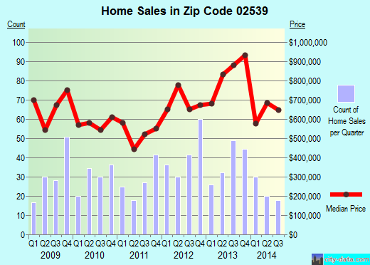 Zip code 02539 (EDGARTOWN, Massachusetts) real estate house value trends