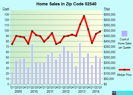 Zip code 02540 (West Falmouth, Massachusetts) real estate house value trends