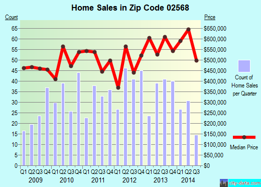 Zip code 02568 (Vineyard Haven, Massachusetts) real estate house value trends