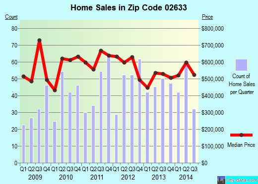 Zip code 02633 (CHATHAM, Massachusetts) real estate house value trends
