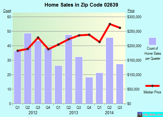 Zip code 02639 (Dennis Port, Massachusetts) real estate house value trends