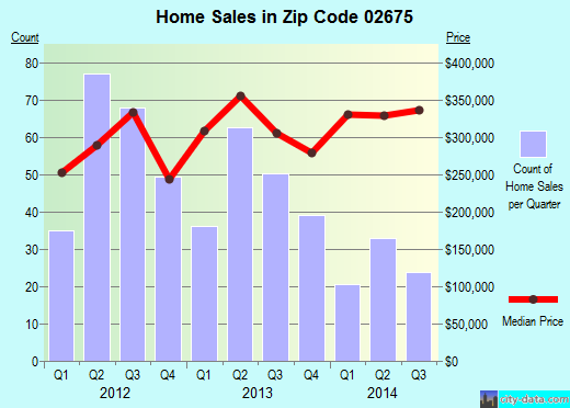Zip code 02675 (Yarmouth Port, Massachusetts) real estate house value trends