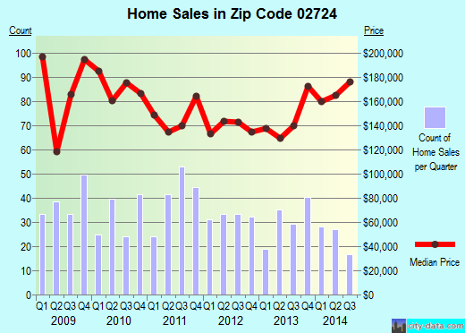 Zip code 02724 (Fall River, Massachusetts) real estate house value trends