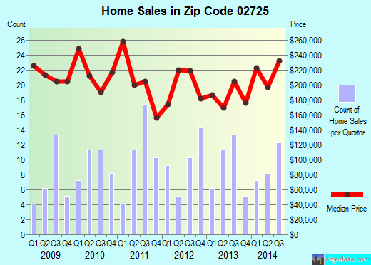 Zip code 02725 (Somerset, Massachusetts) real estate house value trends