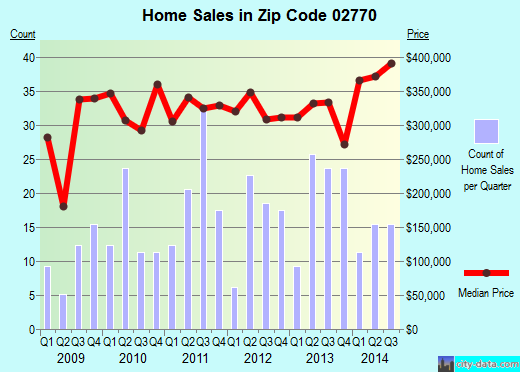 Zip code 02770 (, Massachusetts) real estate house value trends