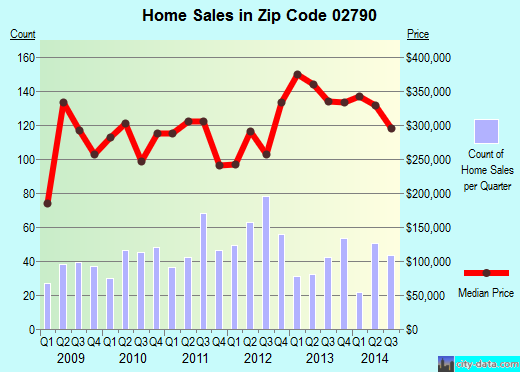 Zip code 02790 (North Westport, Massachusetts) real estate house value trends