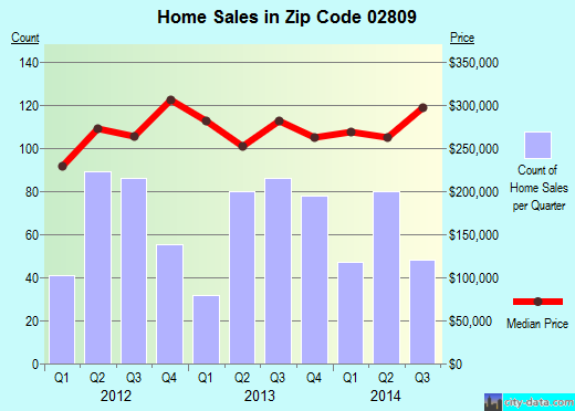 Zip code 02809 (, Rhode Island) real estate house value trends