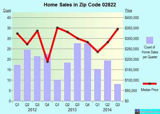 Zip code 02822 (, Rhode Island) real estate house value trends