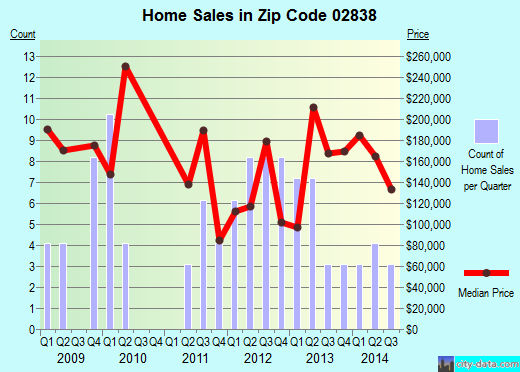 Zip code 02838 (MANVILLE, Rhode Island) real estate house value trends