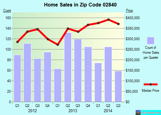 Zip code 02840 (Newport, Rhode Island) real estate house value trends