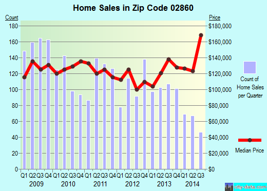 Zip code 02860 (Pawtucket, Rhode Island) real estate house value trends