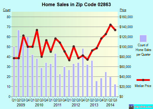 Zip code 02863 (CENTRAL FALLS, Rhode Island) real estate house value trends