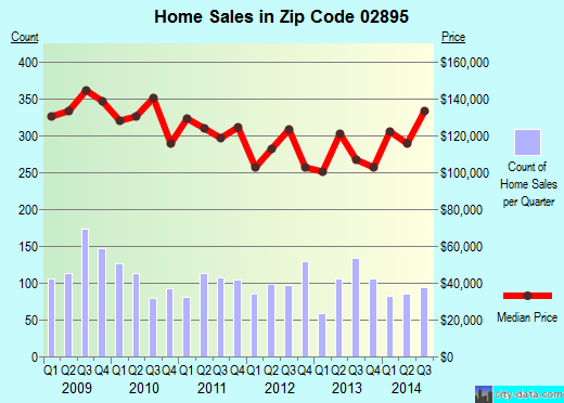 Zip code 02895 (Woonsocket, Rhode Island) real estate house value trends