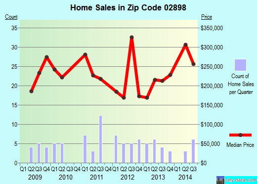 Zip code 02898 (Hope Valley, Rhode Island) real estate house value trends