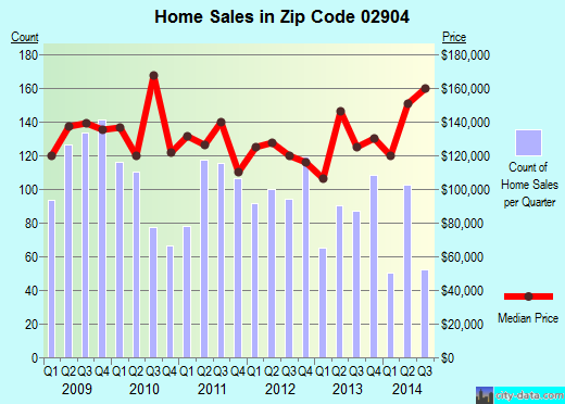Zip code 02904 (Providence, Rhode Island) real estate house value trends