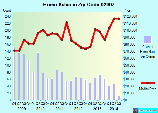 Zip code 02907 (Providence, Rhode Island) real estate house value trends