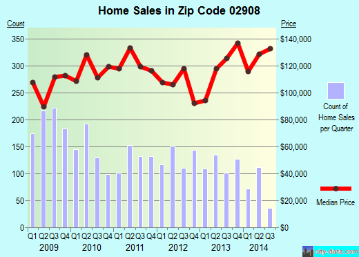 Zip code 02908 (NORTH PROVIDENCE, Rhode Island) real estate house value trends