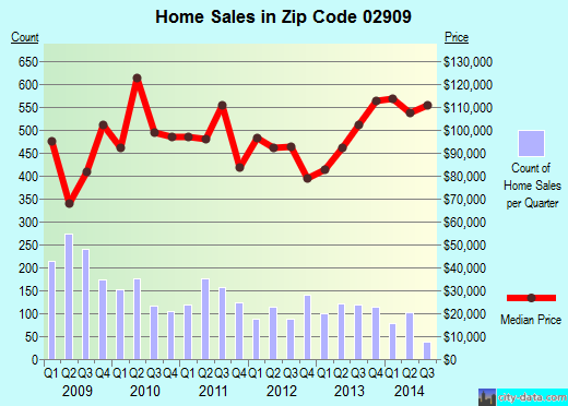 Zip code 02909 (Providence, Rhode Island) real estate house value trends