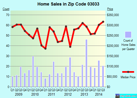 Zip code 03033 (, New Hampshire) real estate house value trends