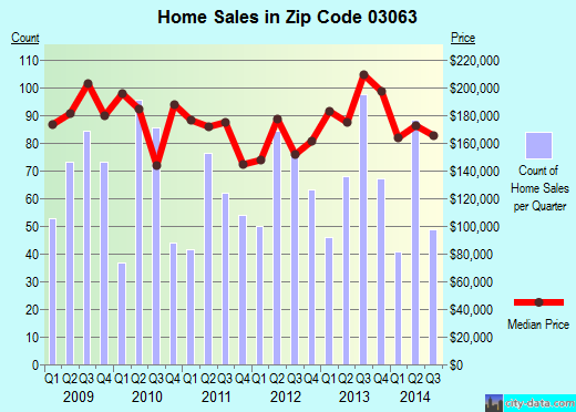 Zip code 03063 (Nashua, New Hampshire) real estate house value trends