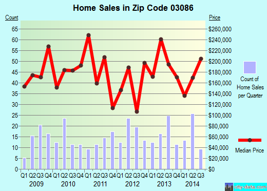 Zip code 03086 (WILTON, New Hampshire) real estate house value trends