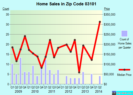 Zip code 03101 (Manchester, New Hampshire) real estate house value trends