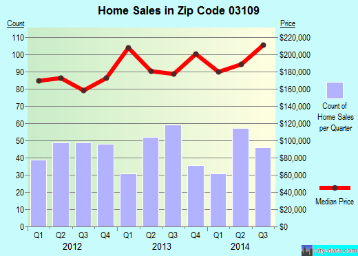 Zip code 03109 (MANCHESTER, New Hampshire) real estate house value trends